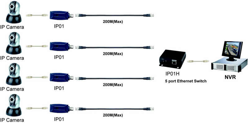 Convert Coaxial Cable Ethernet Cable