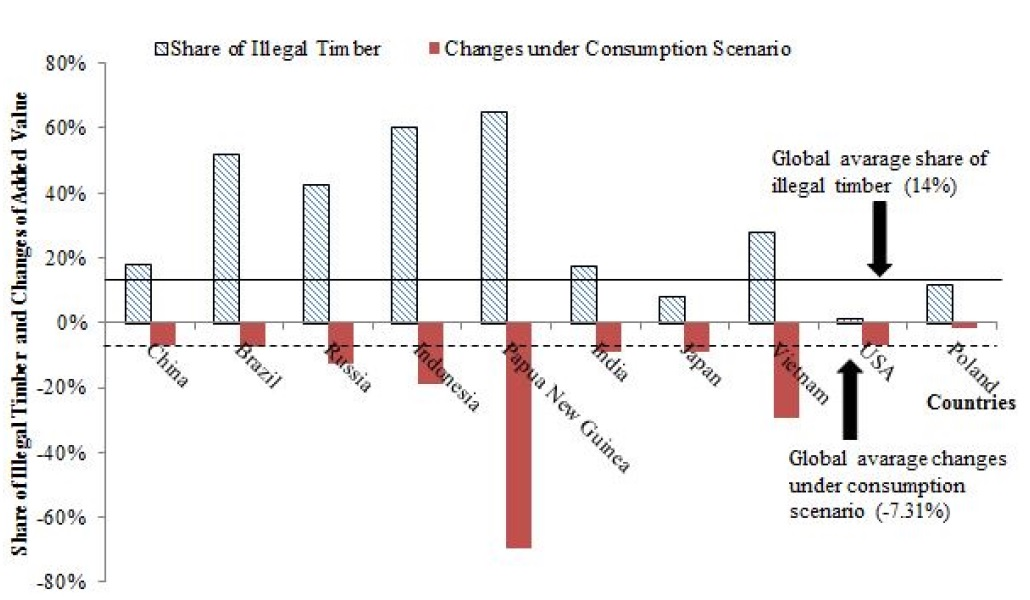 share-of-illegal-timber-in-2030-consumption
