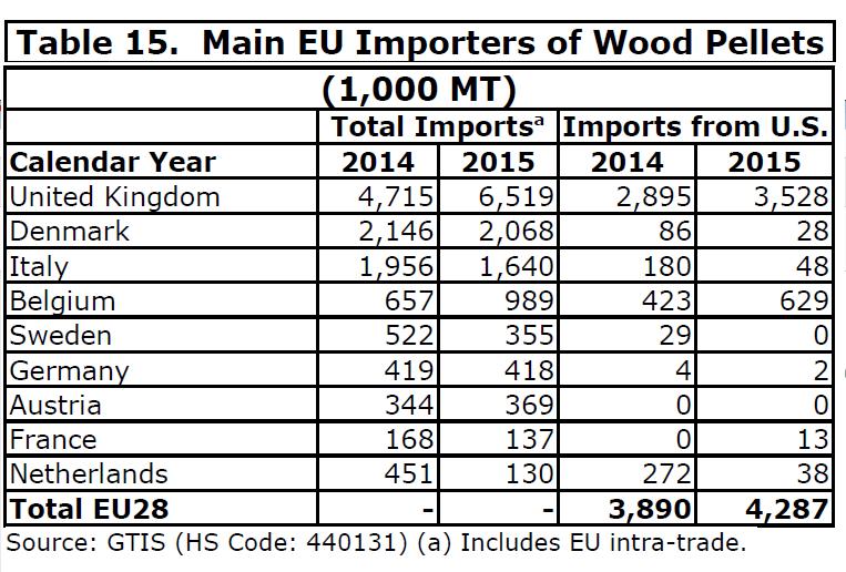 importerzy pellet drzewnych w UE