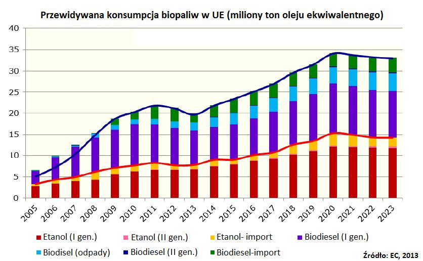 przewidywana-konsumpcja-biopaliwa-w-ue