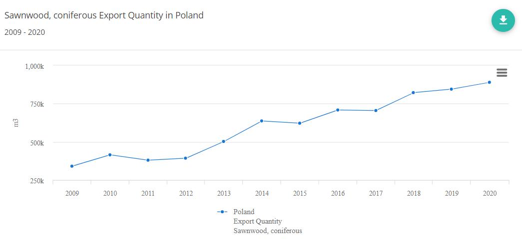 eksport tarcicy z Polski