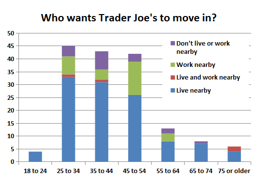 Chart 2 Trader Joe's requests