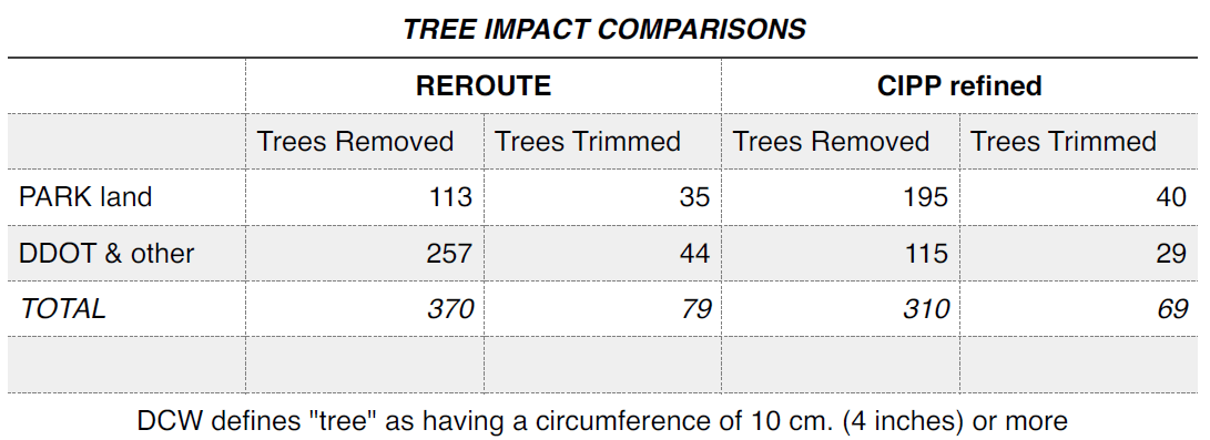DC Water tree impact table