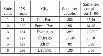 Same-sex couple households as reported to the U.S. 2010 Census Data: Williams Institute, UCLA