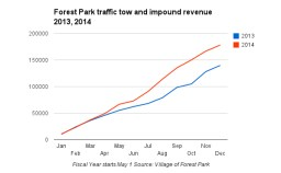Forest Park tow and impound revenue increased more steeply in 2014 after the fiscal year began May 1, 2014.