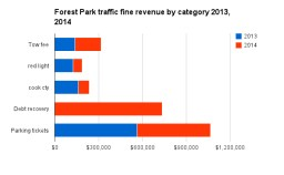 In 2014, as red light camera and Cook County sharing costs dropped dramatically in Forest Park, the village got a windfall from the local debt recovery program. Towing/impound revenue also increased in 2014.