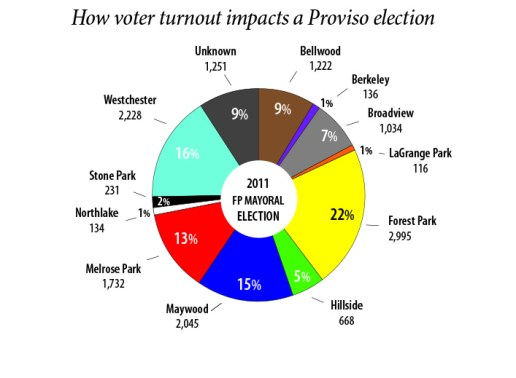 Data complied from 2011, 2013 and 2015 election results from Cook County Clerk office www.cookcountyclerk.com