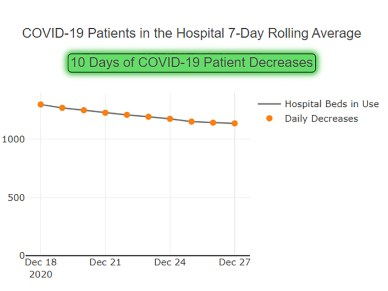 Hospitalizations of COVID-19 patients in Region 10 have been declining. | Graph from the Illinois Department of Public Health website