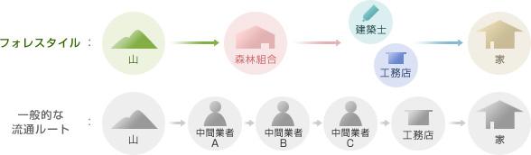 フォレスタイルの流通ルートと一般の流通ルートの図