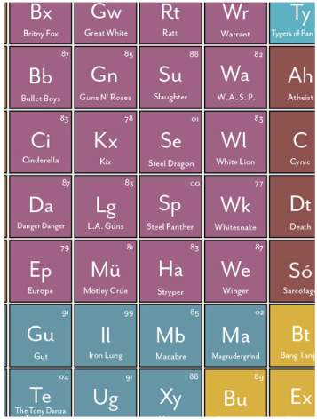 Periodic Table of Heavy Metals B