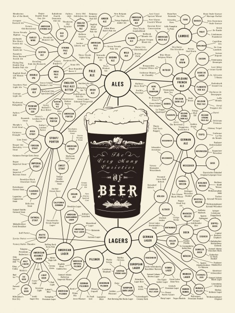 Complete Guide to Beer