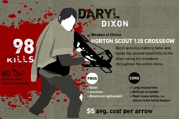 The Walking Dead: Guns & Ammunition - featured