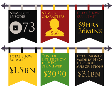 game of thrones cost