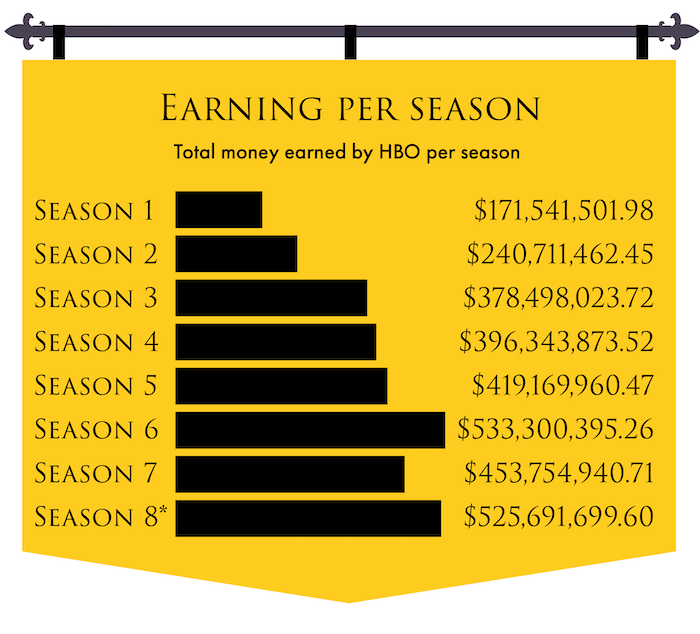 game of thrones earning