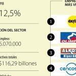 COLOMBIA –  Almacenes Éxito impulsó el crecimiento del sector comercio en 2017
