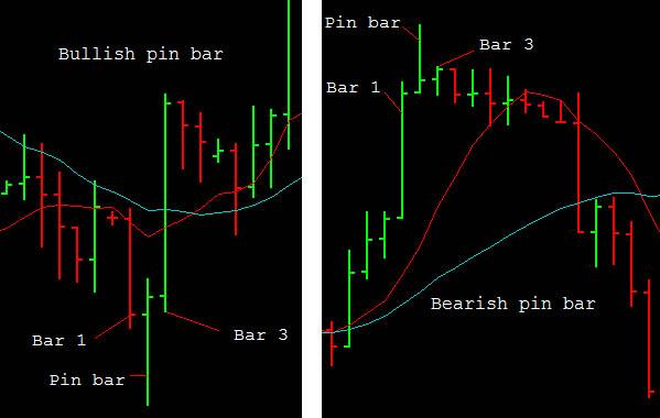 Pin Bar forex strategy