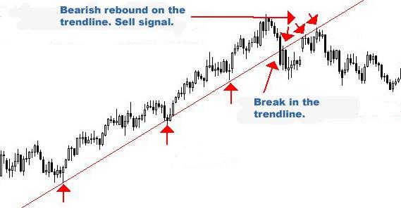 Breakout trendline