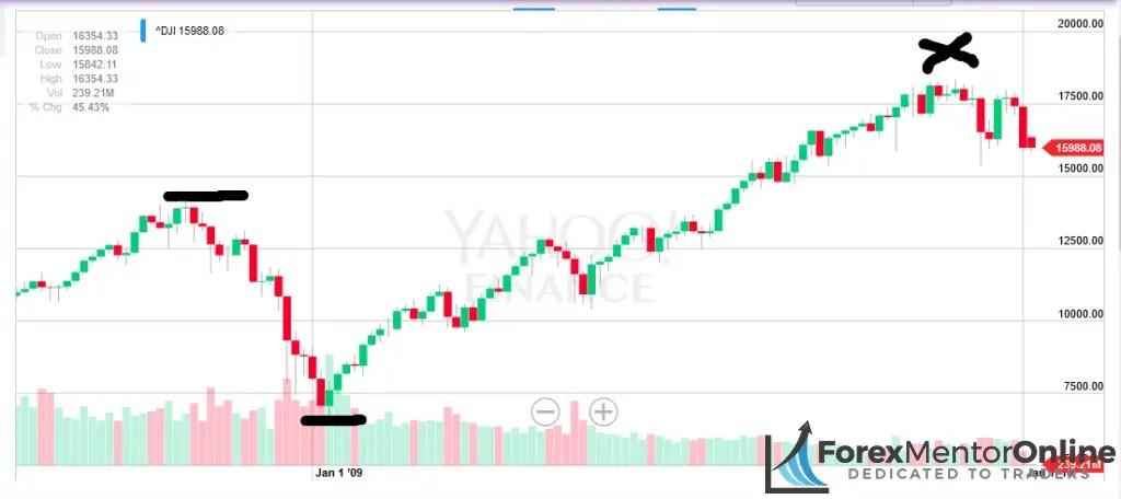 image of 2008 finanical crisis