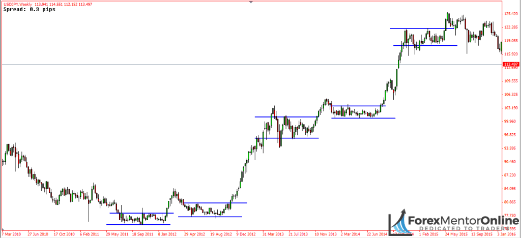 image of consolidations in usd/jpy uptrend