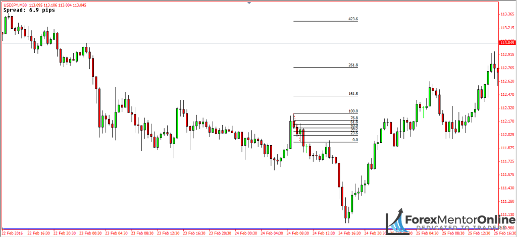 image of deep pullback on 30 minute chart of usd/jpy