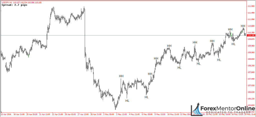 image of uptrend on 1 hour chart of usd/jpy