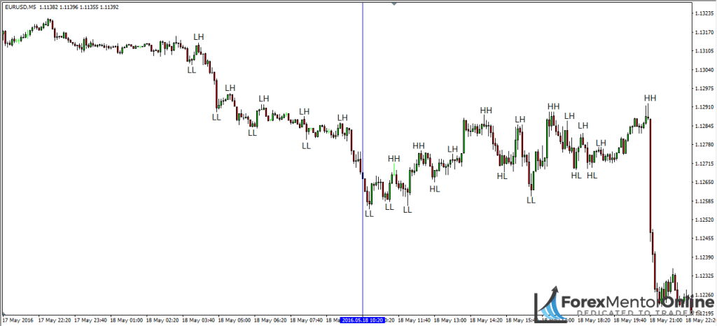 image of consolidation on 5 minute chart