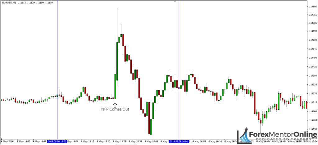 image of nfp release on 1 minute chart of eur/usd