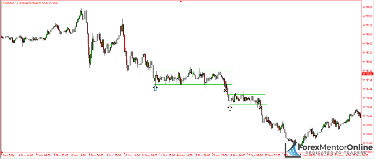 image of consolidation on 1hour chart of aud/usd