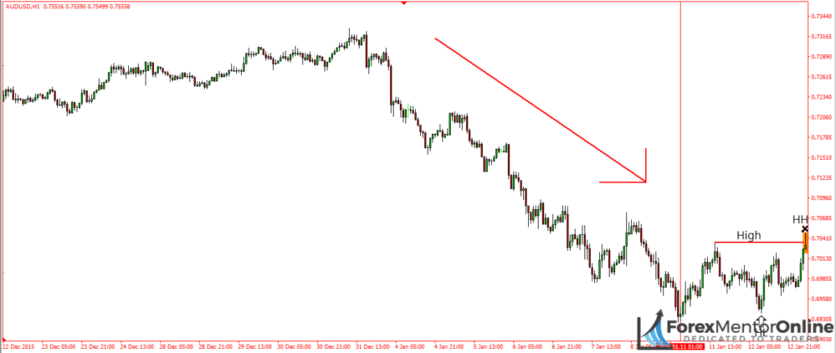 image of downswing on 1hour chart of aud/usd