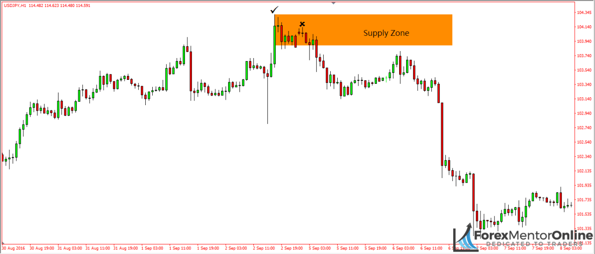 image of supply zone on 1hour chart of usd/jpy