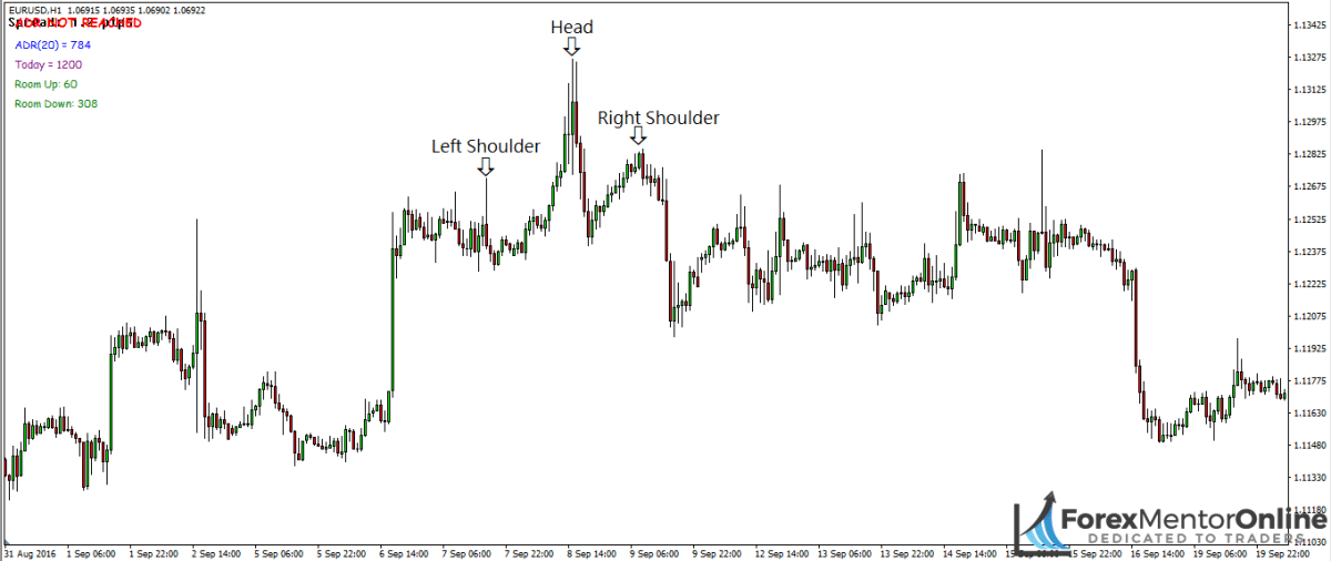 image of head and shoulders pattern on 1hour chart of eur/usd
