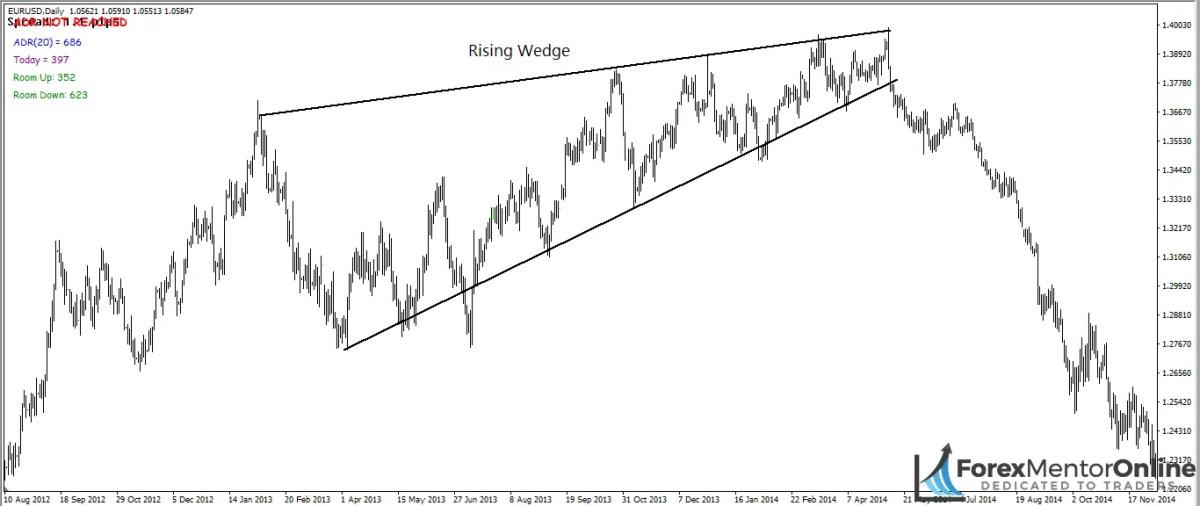image of rising wedge pattern