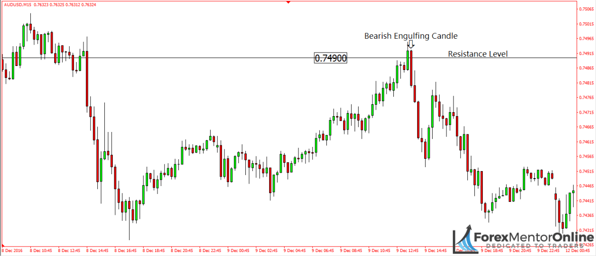 image of bearish engulfing candle forming on 15 minute chart of eur/usd