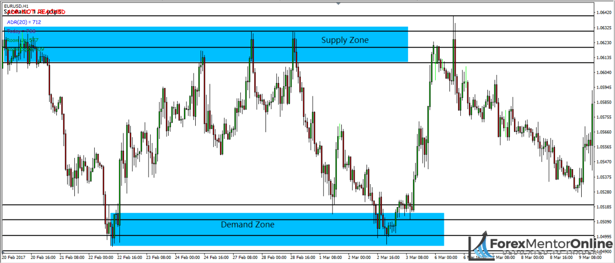 image of suppply and demand zones with support and resistance levels on eur/usd