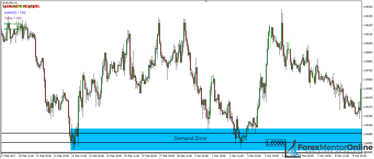 image of support and resistance levels inside demand zone