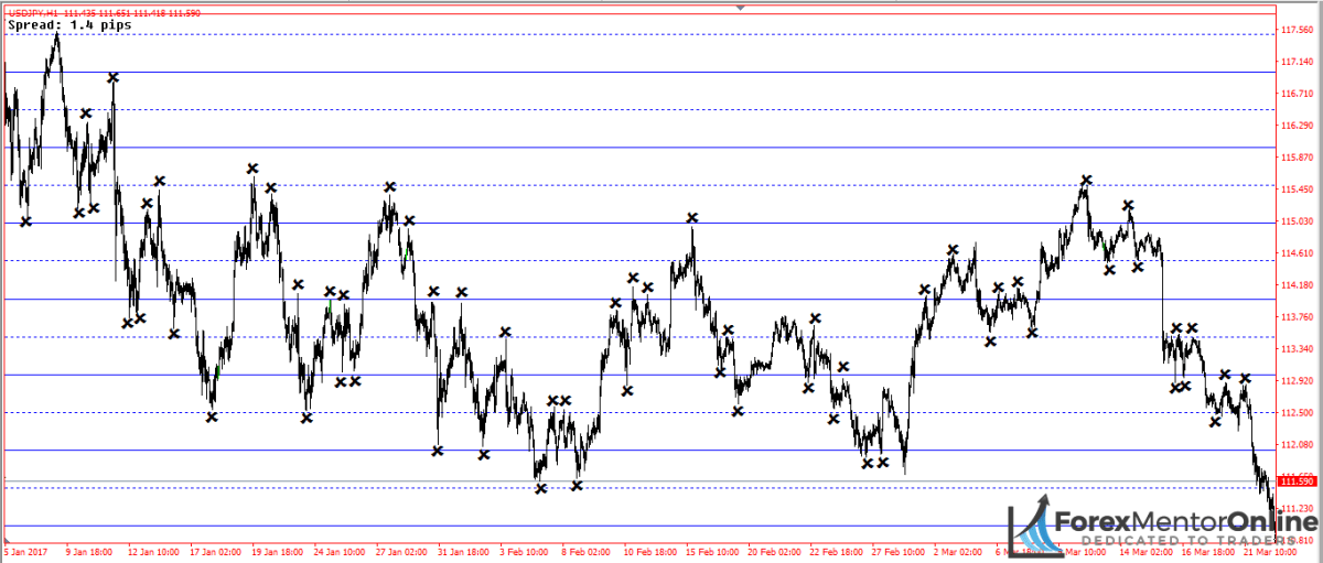 image of support and resistance levels