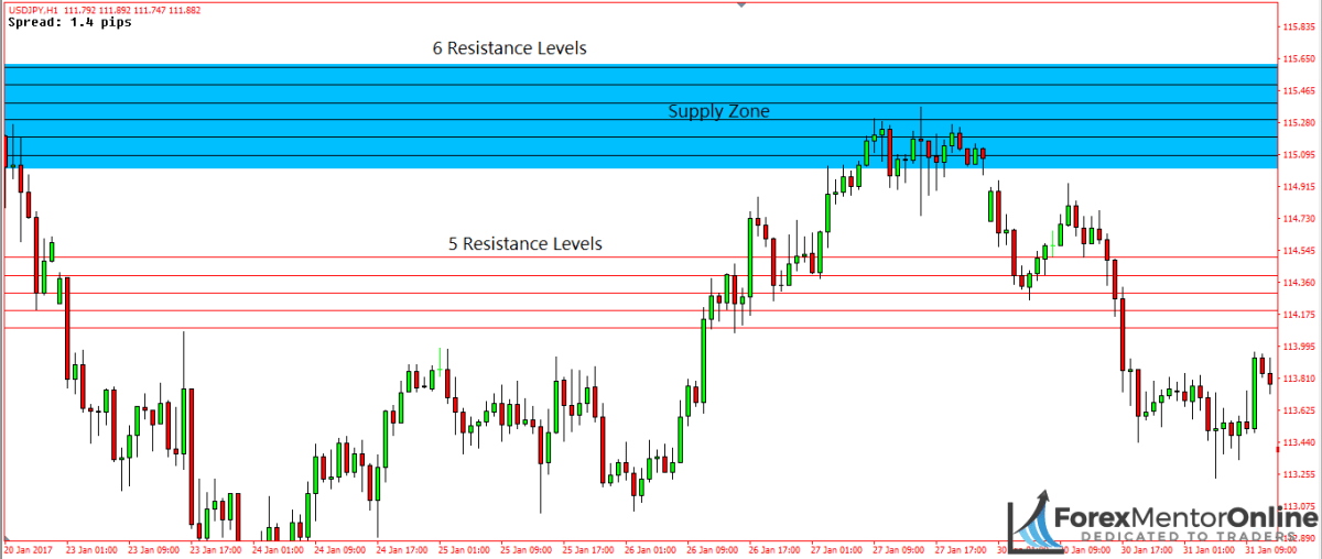 image of resistance levels on usd/jpy