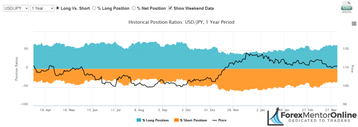image of oanda's historical postions ratio