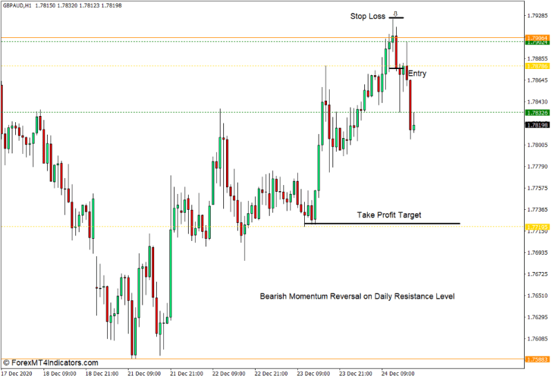 How to use the Fractal Support Resistance Indicator for MT4 - Sell Trade