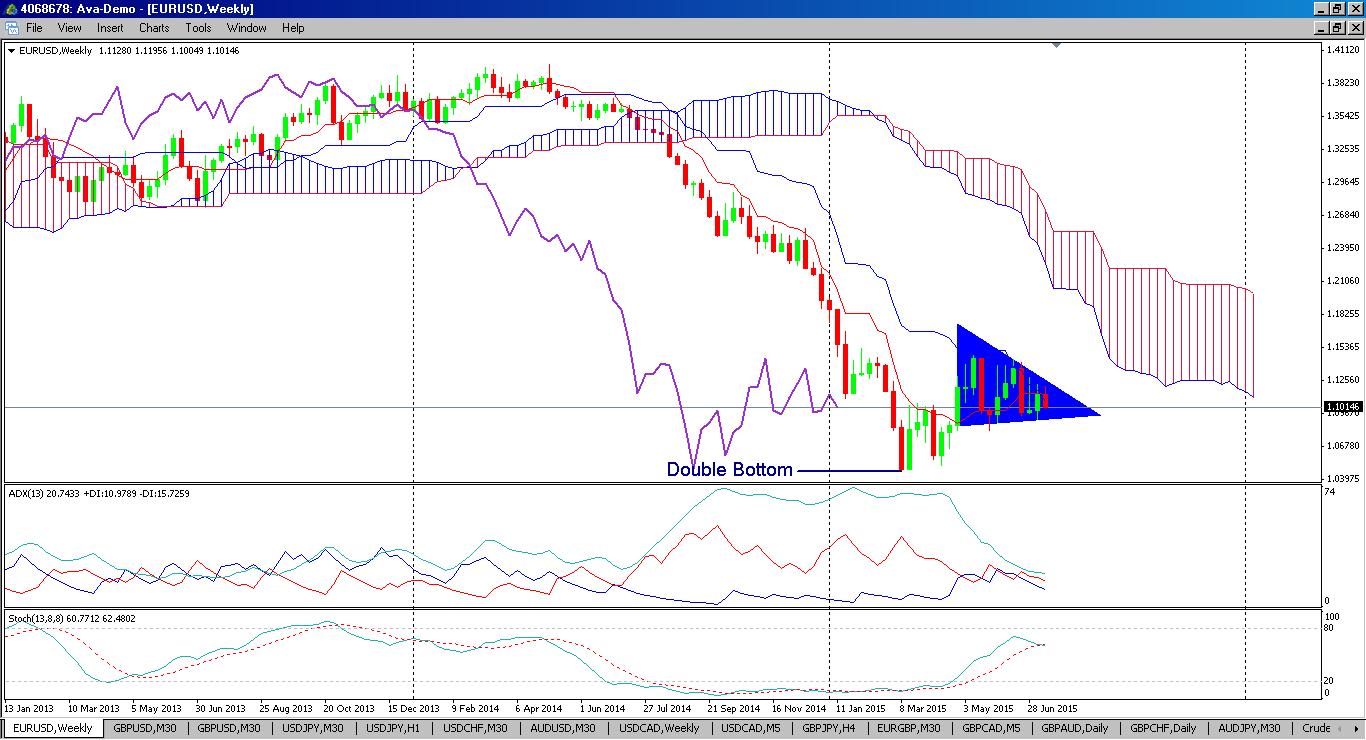 2015-07-13-eurusd-weekly-chart