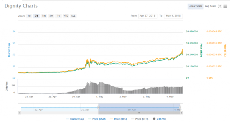 dignity cryptocurrency price