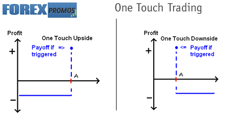 One Touch Trading Explained