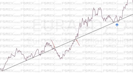Price respects old trend lines