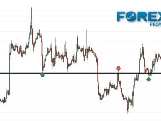 Support and Resistance based trading