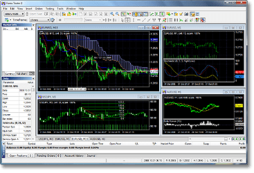 Forex Tester - Back testing Software