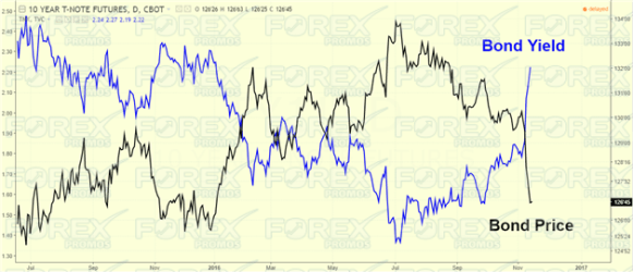 Bond Yield and Bond Price Inverse relationship
