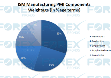 What is the ISM Manufacturing PMI Indicator