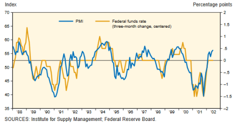 PMI and Fed Monetary Policy Decision correlation