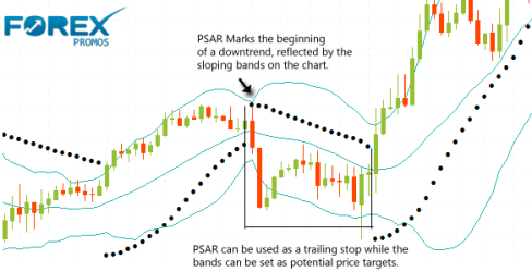 Parabolic SAR and Bollinger Bands