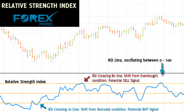 Relative Strength Index - Momentum Oscillator